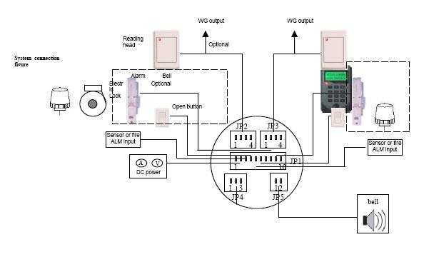 rfid tcp  ip 2 door access controller lan network switch